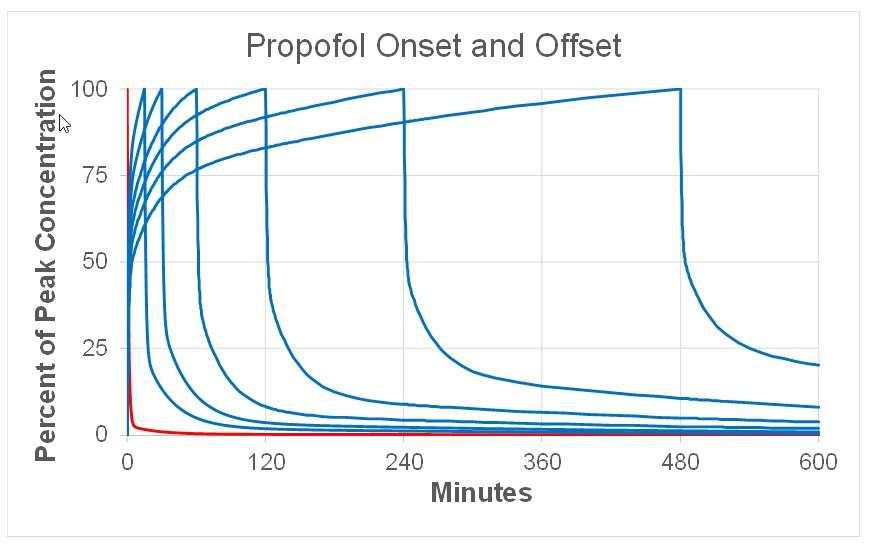 propofol half lives from Shafer