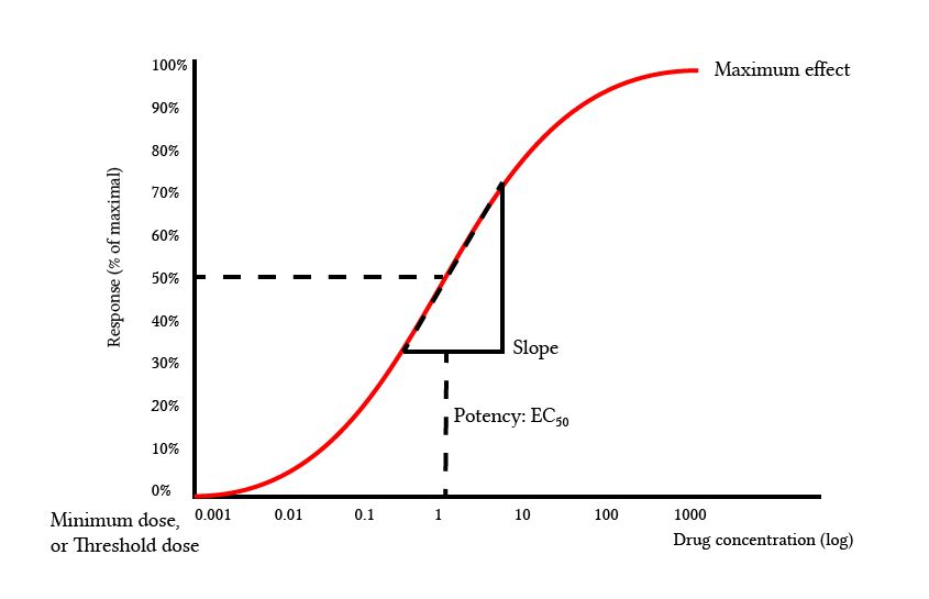 features of a dose-response curve