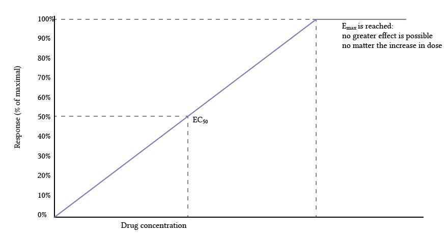 linear dose-response curve