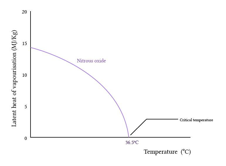 latent heat of vapourisation of nitrous oxide
