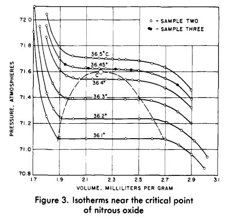 nitrous oxide isotherms from the 1961 Couch paper