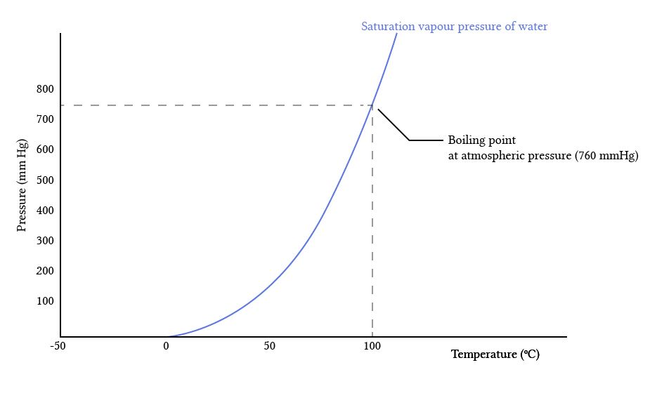 saturation vapour pressure and boiling point of water