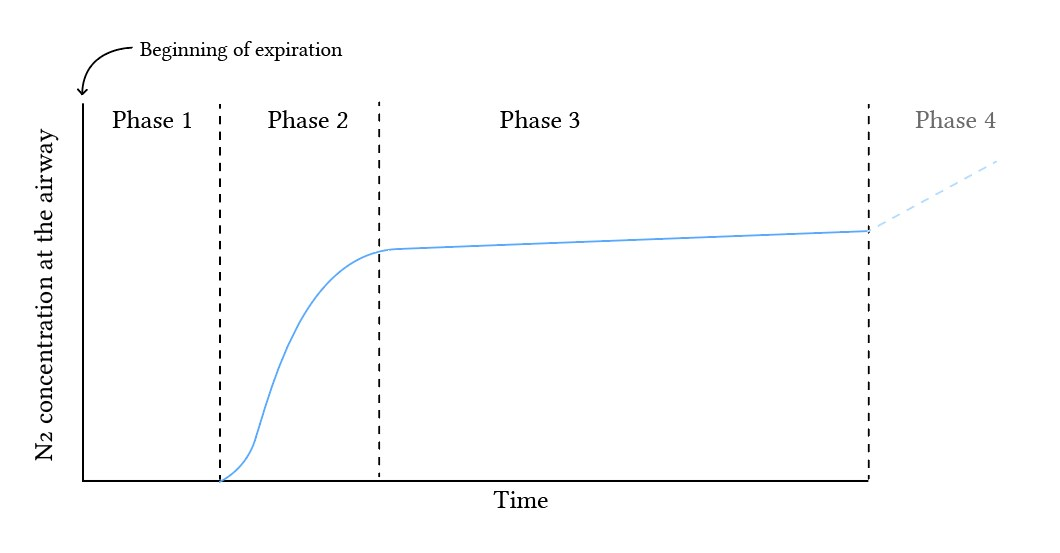 Fowler's method - nitrogen concentration over volume, with phases