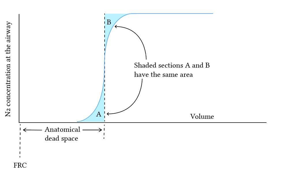 Fowler's method - nitrogen concentration over volume