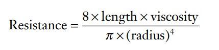 Hagen-Poiseuille equation