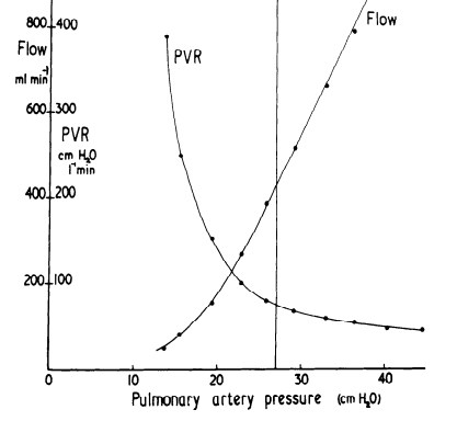 PVR and pulmonary blood flow from West and Dollery (1965)