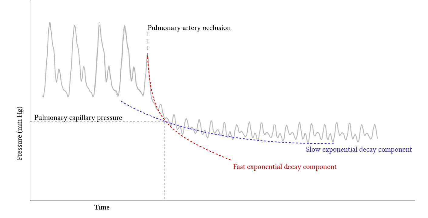 Pulmonary capillary pressure estimation from wedge pressure decay curves