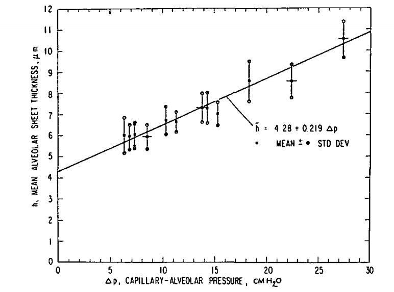 Relationship of pulmonary pressure and pulmonary capillary diameter from Sobin et al, 1972.jpg