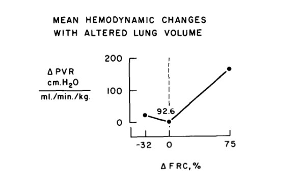 actual dog PVR - lung volume data from Simmons et al (1961)