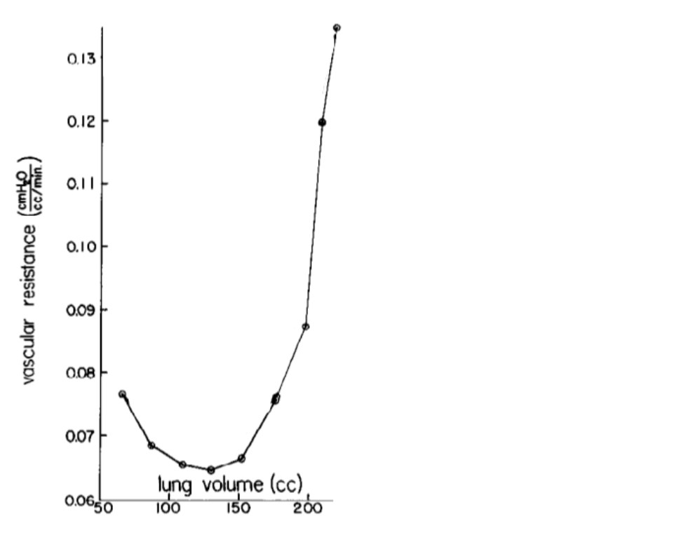 dog lung pVR/volume data from Thomas et al (1961)