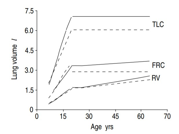 changes in lung volume related to age