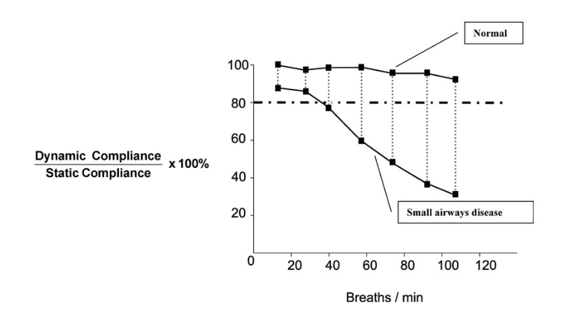 dynamic compliance changing with respiratory rate