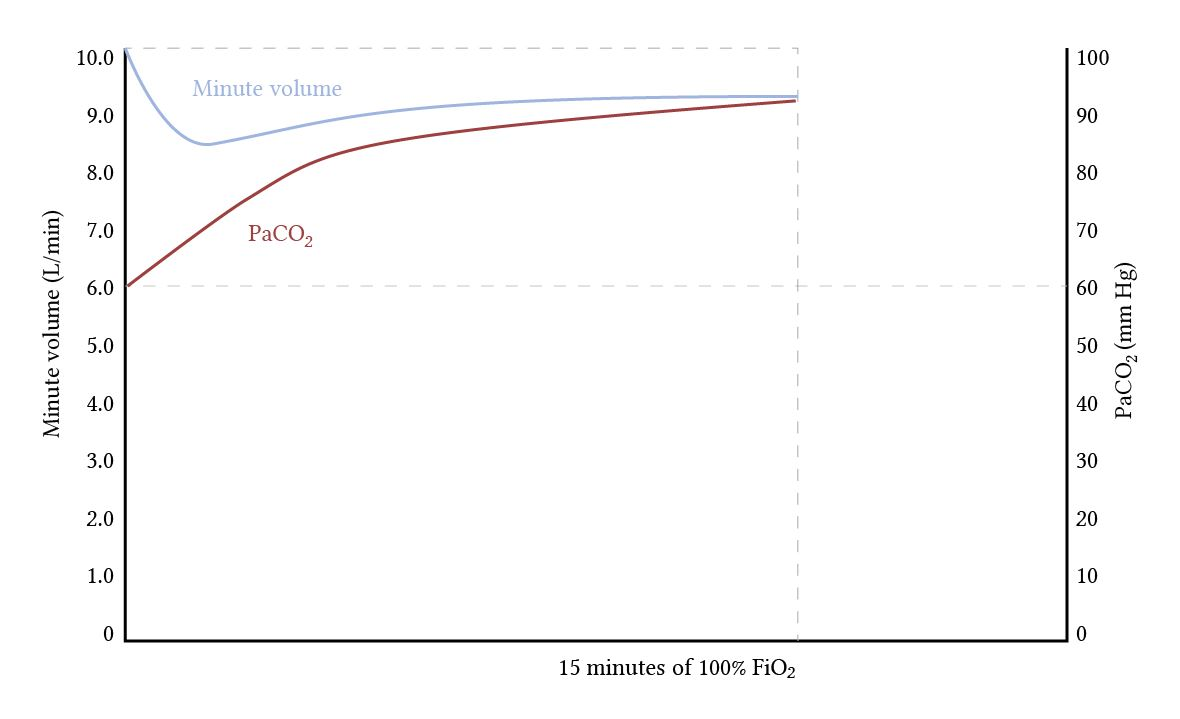 effect of 100% oxygen on respiratory drive in COPD