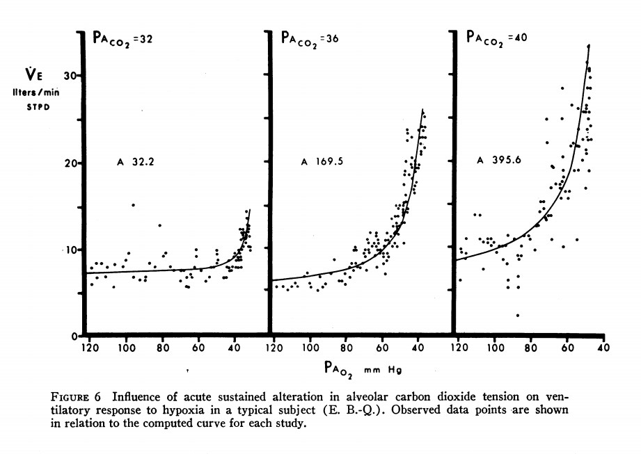 effect of hypocapnia on hypoxic respiratory drive from Weil et al (1970)