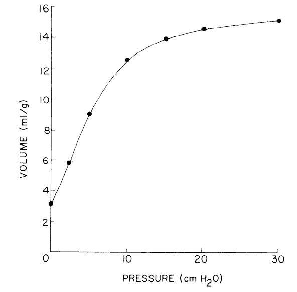 elastance curve for a little chunk of dog lung from Hopin et al (1975)