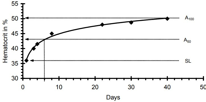 haematocrit change in altitude adaptation, from ZUBIETA-CALLEJA et al (2007)