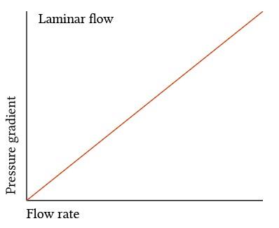 pressure-flow relationship for laminar flow