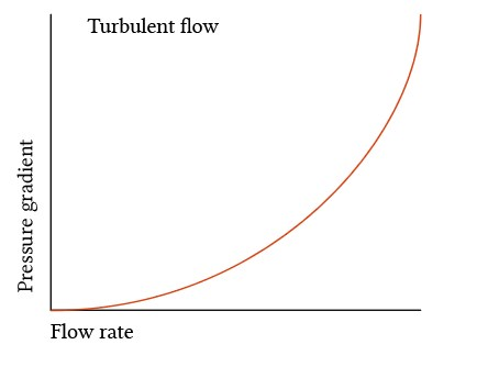 pressure-flow relationship for turbulent flow