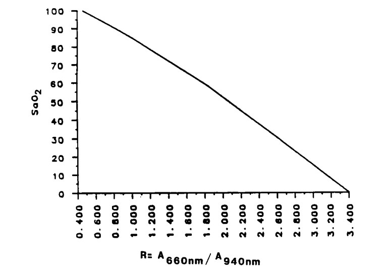 pulse oximeter calibration curve by Ohmeda (1987)