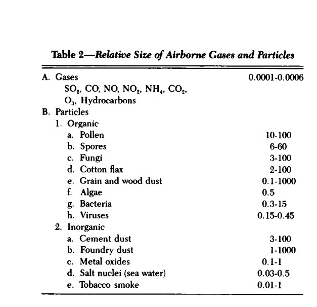 relative sizes of airborne particles in micrometers