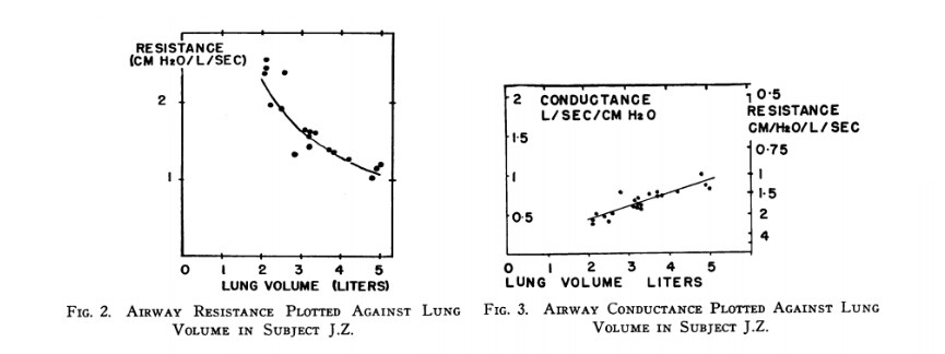 relatonship of lung volume, resistance and conductance