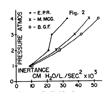 respiratory inertance at different ambient atomospheric pressures from Mead (1956)