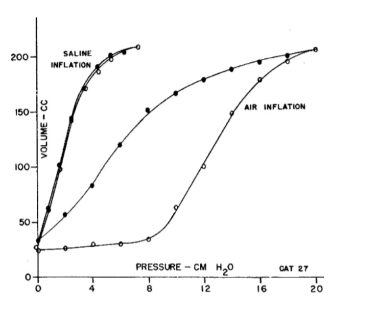 static compliance with and without surfactant, from Radford (1964)