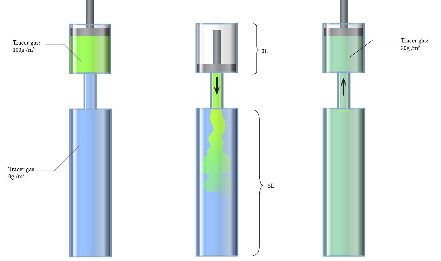 tracer gas dilution method of FRC measurement