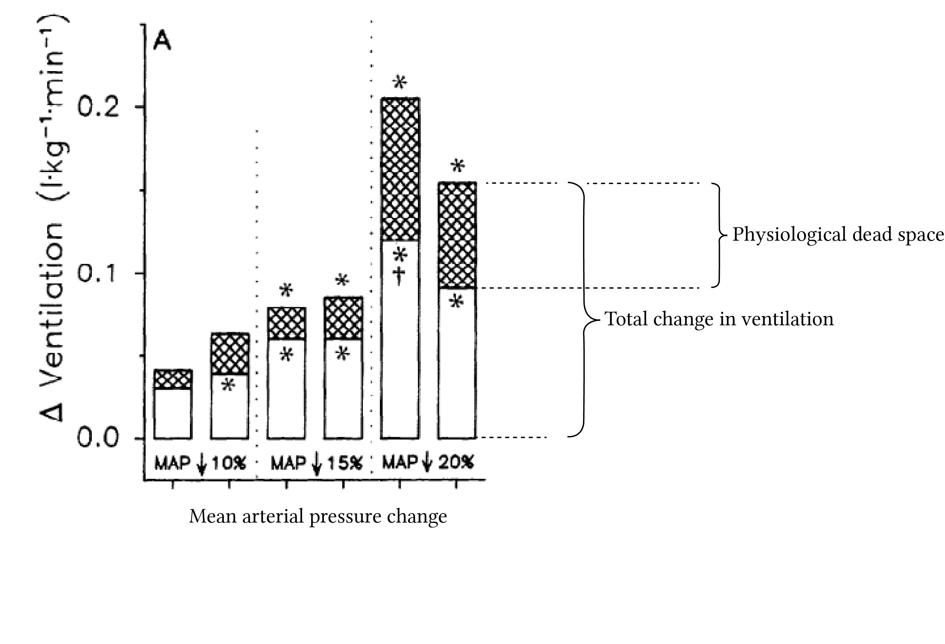 ventilatory response to hypotension from Ohtake et al, 1993