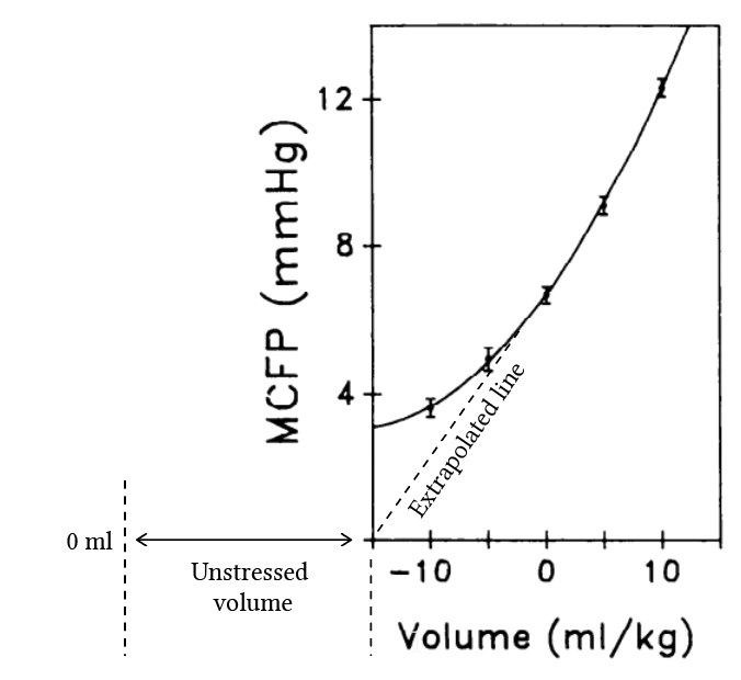 MCFP and stressed volume from Lee et al (1988).jpg