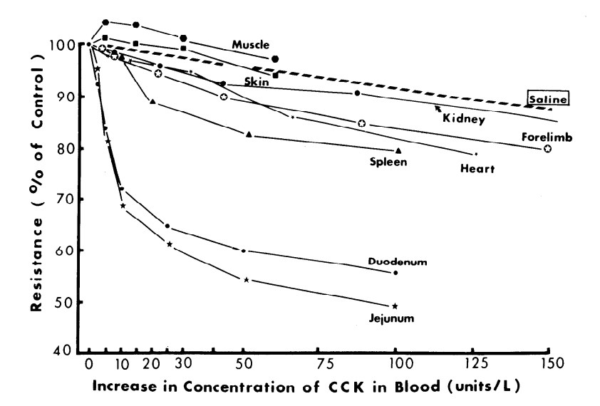 different vascular resistance of organs - a graph from Chow et al