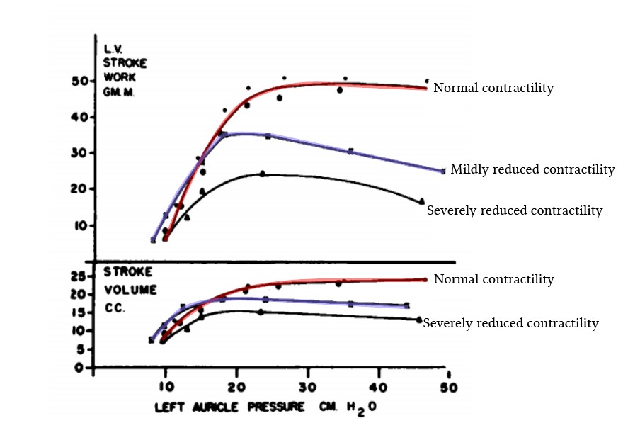 effects of decreasing contractility on stroke volume at different preload volumes
