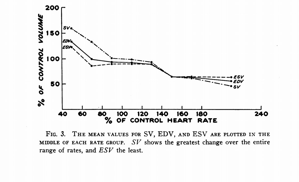 end diastolic volume changes with heart rate from bristow et al (1962)