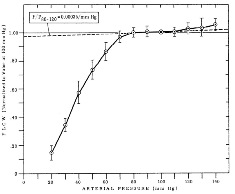 renal blood flow autoregulation from Rothe et al (1971)