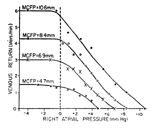 vascular function curves from Guyton (1955)