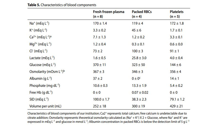 Blood product table from Langer et al - 2014