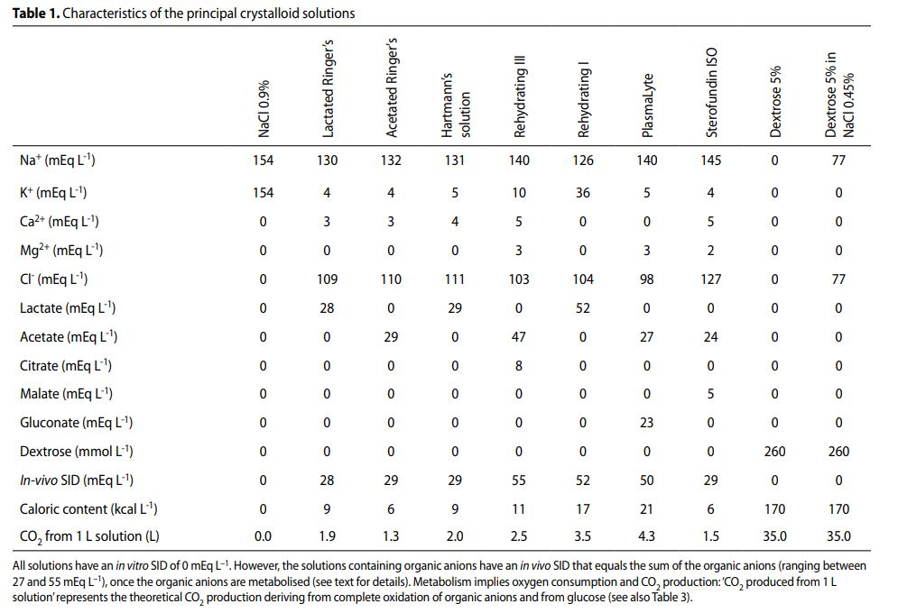 crystalloid table from Langer et al - 2014
