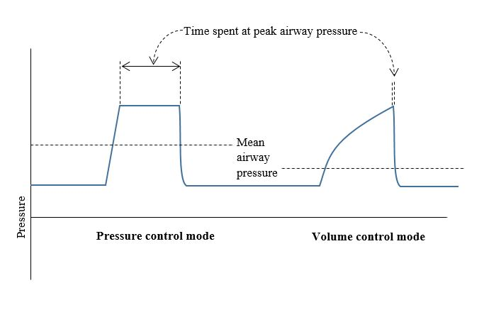 Choice of mode control variable for ventilation in ARDS