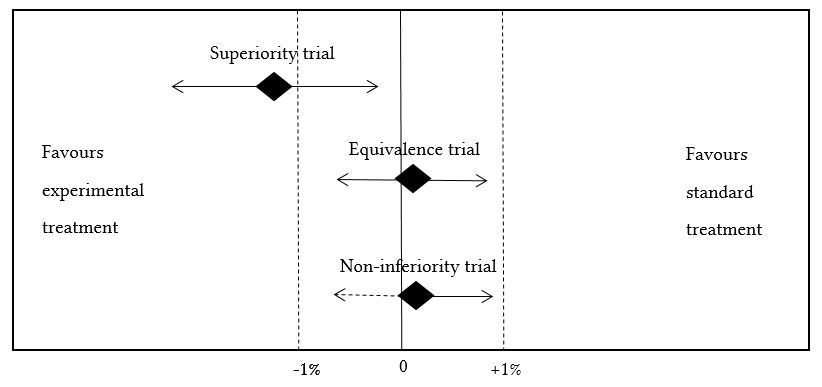 superiority equivalence and non-inferiority trials